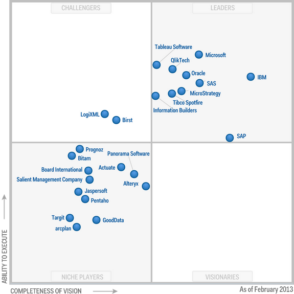 Gartner Bi Magic Quadrant 2014 U 169